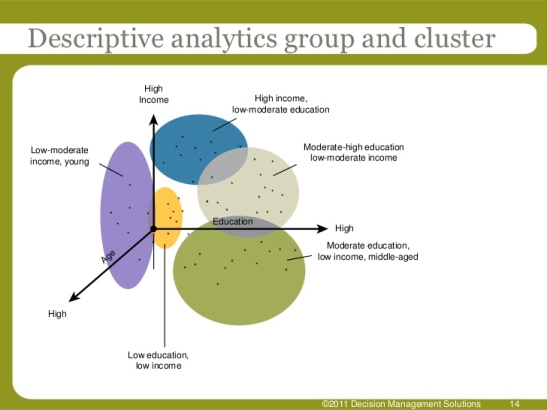 from-business-intelligence-to-predictive-analytics-14-728
